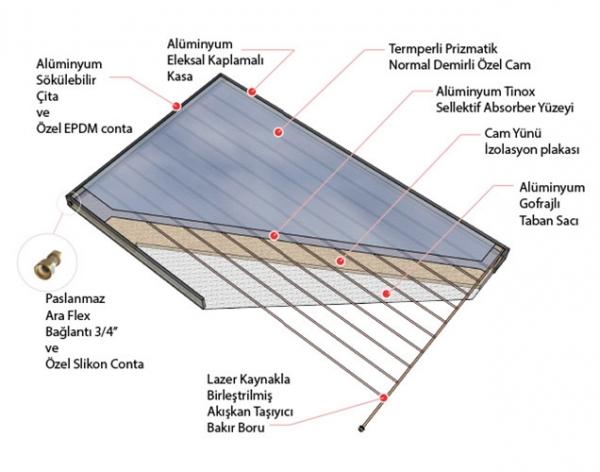 2108 termal güneş paneli
