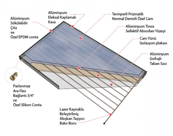 ansg 2510 termal güneş paneli