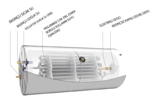 termosifonik sistem sicak su sistemi