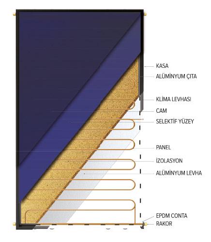 drain back güneş paneli