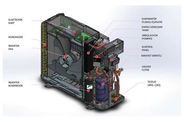 ısı pompası maxa hava kaynaklı inverter ısı pompası