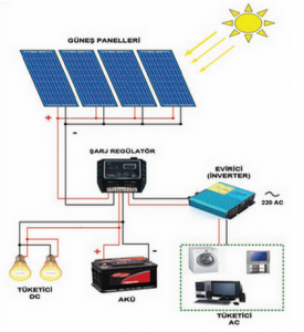 fotovoltaik sistem güneş enerji paneli